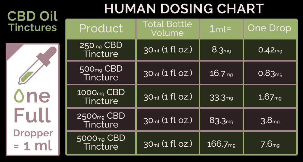 CBD Tincture Dosing Chart