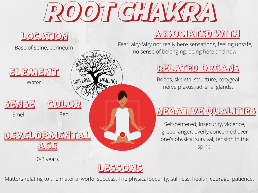 Root Chakra Chart by Universal Healings